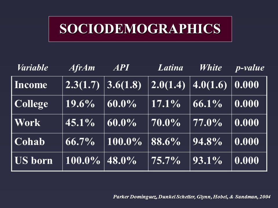 Variable AfrAm API Latina White p-value Income2.3(1.7)3.6(1.8)2.0(1.4)4.0(1.6)0.000 College19.6%60.0%17.1%66.1%0.000 Work45.1%60.0%70.0%77.0%0.000 Cohab66.7%100.0%88.6%94.8%0.000 US born100.0%48.0%75.7%93.1%0.000 SOCIODEMOGRAPHICS Parker Dominguez, Dunkel Schetter, Glynn, Hobel, & Sandman, 2004