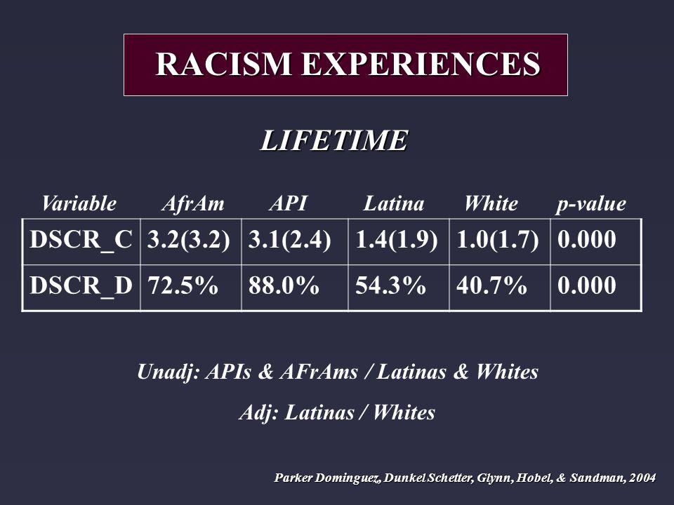 Variable AfrAm API Latina White p-value DSCR_C3.2(3.2)3.1(2.4)1.4(1.9)1.0(1.7)0.000 DSCR_D72.5%88.0%54.3%40.7%0.000 RACISM EXPERIENCES LIFETIME Unadj: APIs & AFrAms / Latinas & Whites Adj: Latinas / Whites Parker Dominguez, Dunkel Schetter, Glynn, Hobel, & Sandman, 2004