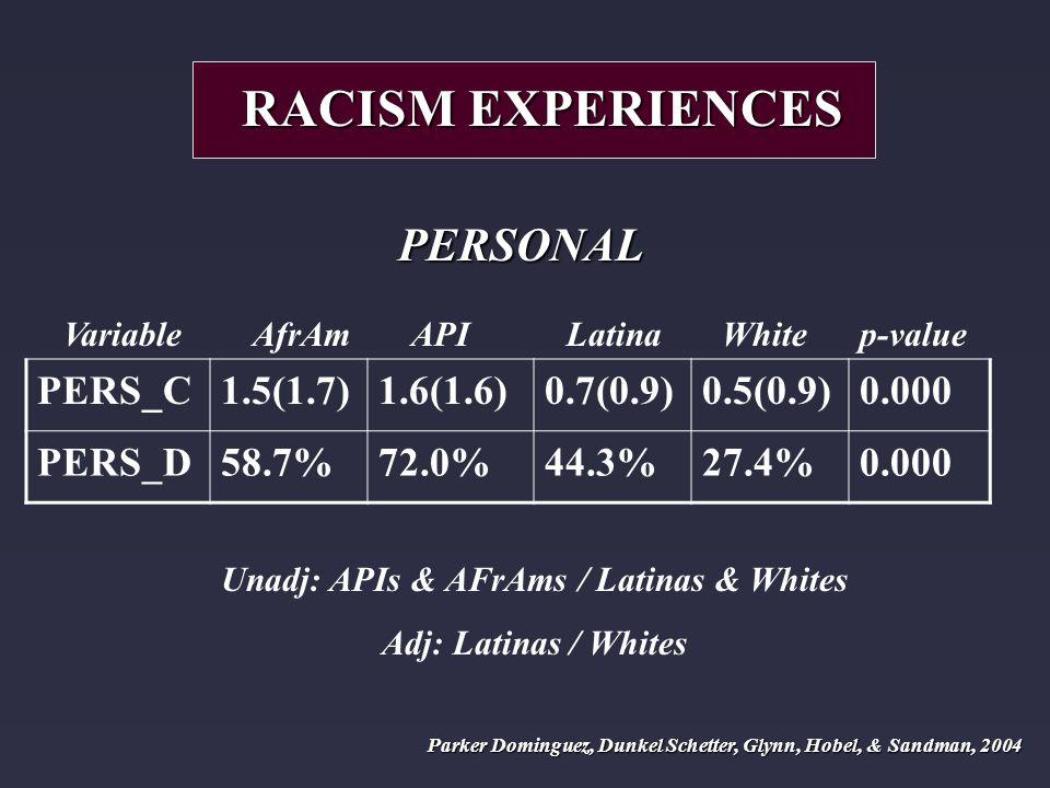 Variable AfrAm API Latina White p-value PERS_C1.5(1.7)1.6(1.6)0.7(0.9)0.5(0.9)0.000 PERS_D58.7%72.0%44.3%27.4%0.000 RACISM EXPERIENCES PERSONAL Unadj: APIs & AFrAms / Latinas & Whites Adj: Latinas / Whites Parker Dominguez, Dunkel Schetter, Glynn, Hobel, & Sandman, 2004