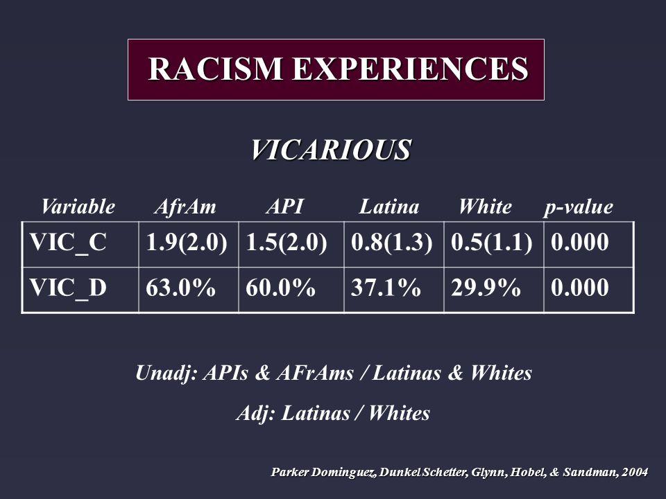 Variable AfrAm API Latina White p-value VIC_C1.9(2.0)1.5(2.0)0.8(1.3)0.5(1.1)0.000 VIC_D63.0%60.0%37.1%29.9%0.000 RACISM EXPERIENCES VICARIOUS Unadj: APIs & AFrAms / Latinas & Whites Adj: Latinas / Whites Parker Dominguez, Dunkel Schetter, Glynn, Hobel, & Sandman, 2004