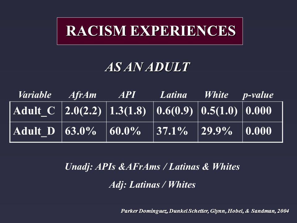 Variable AfrAm API Latina White p-value Adult_C2.0(2.2)1.3(1.8)0.6(0.9)0.5(1.0)0.000 Adult_D63.0%60.0%37.1%29.9%0.000 RACISM EXPERIENCES AS AN ADULT Unadj: APIs &AFrAms / Latinas & Whites Adj: Latinas / Whites Parker Dominguez, Dunkel Schetter, Glynn, Hobel, & Sandman, 2004