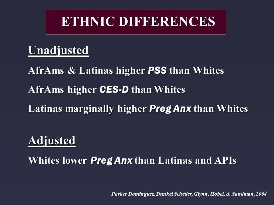 ETHNIC DIFFERENCES Unadjusted AfrAms & Latinas higher PSS than Whites AfrAms higher CES-D than Whites Latinas marginally higher Preg Anx than Whites Adjusted Whites lower Preg Anx than Latinas and APIs Parker Dominguez, Dunkel Schetter, Glynn, Hobel, & Sandman, 2004