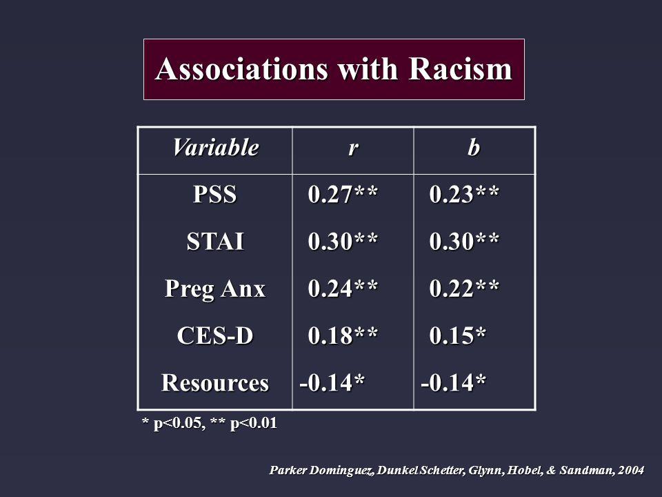 Associations with Racism Variablerb PSS0.27**0.23** STAI0.30**0.30** Preg Anx 0.24**0.22** CES-D0.18**0.15* Resources-0.14*-0.14* * p<0.05, ** p<0.01 Parker Dominguez, Dunkel Schetter, Glynn, Hobel, & Sandman, 2004