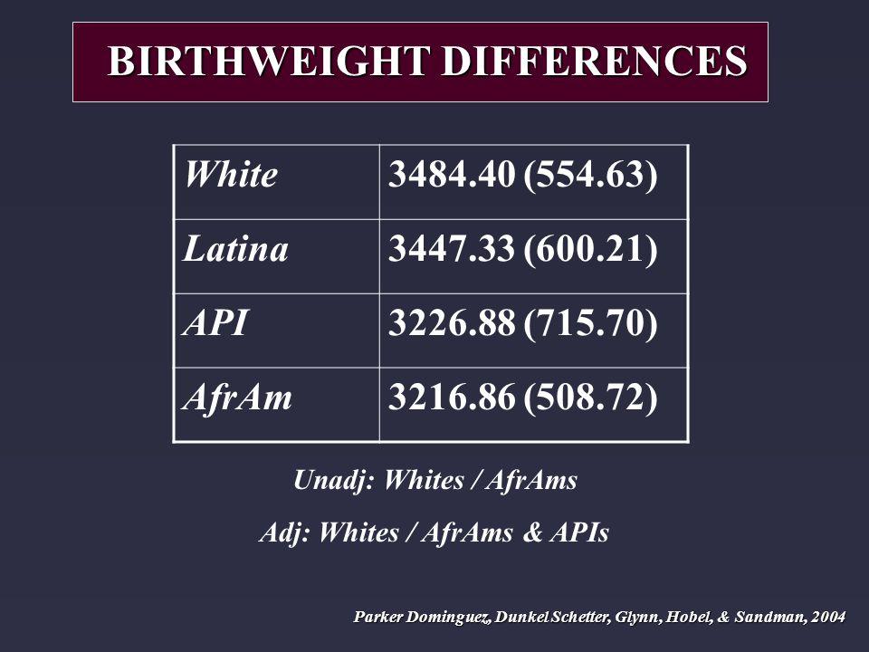 White3484.40 (554.63) Latina3447.33 (600.21) API3226.88 (715.70) AfrAm3216.86 (508.72) BIRTHWEIGHT DIFFERENCES Unadj: Whites / AfrAms Adj: Whites / AfrAms & APIs Parker Dominguez, Dunkel Schetter, Glynn, Hobel, & Sandman, 2004
