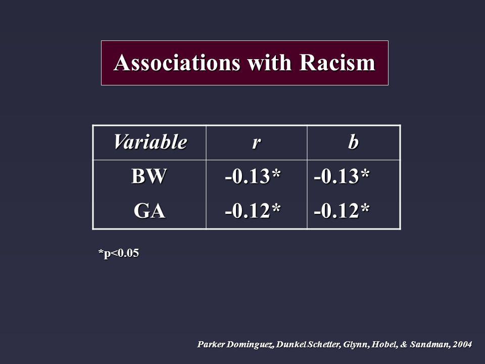 Associations with Racism Variablerb BW-0.13*-0.13* GA-0.12*-0.12* *p<0.05 Parker Dominguez, Dunkel Schetter, Glynn, Hobel, & Sandman, 2004