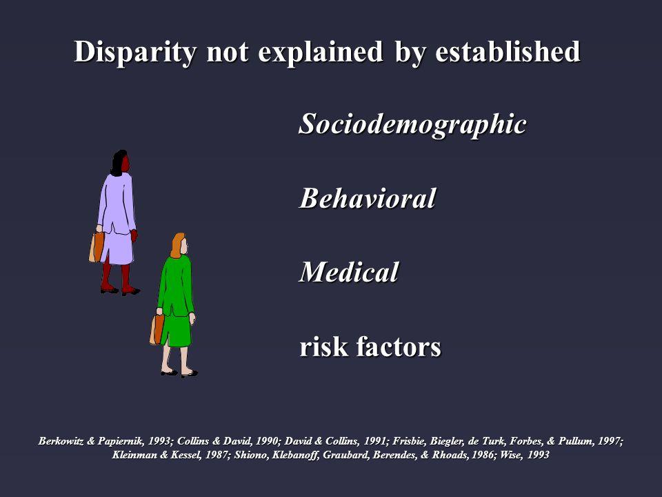 Disparity not explained by established Disparity not explained by established Sociodemographic Behavioral BehavioralMedical risk factors Berkowitz & Papiernik, 1993; Collins & David, 1990; David & Collins, 1991; Frisbie, Biegler, de Turk, Forbes, & Pullum, 1997; Kleinman & Kessel, 1987; Shiono, Klebanoff, Graubard, Berendes, & Rhoads, 1986; Wise, 1993