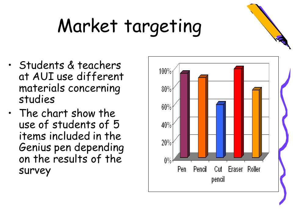 Market targeting Students & teachers at AUI use different materials concerning studies The chart show the use of students of 5 items included in the Genius pen depending on the results of the survey