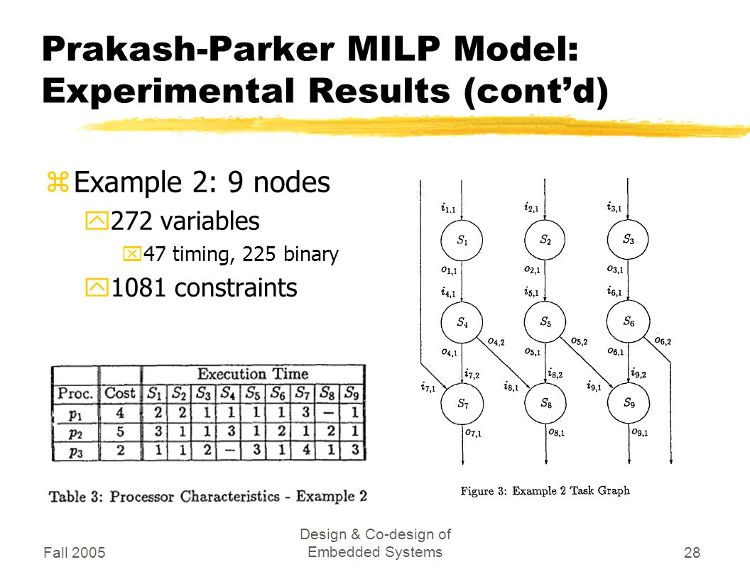 Fall 2005 Design & Co-design of Embedded Systems28 Prakash-Parker MILP Model: Experimental Results (cont'd) zExample 2: 9 nodes y272 variables x47 timing, 225 binary y1081 constraints