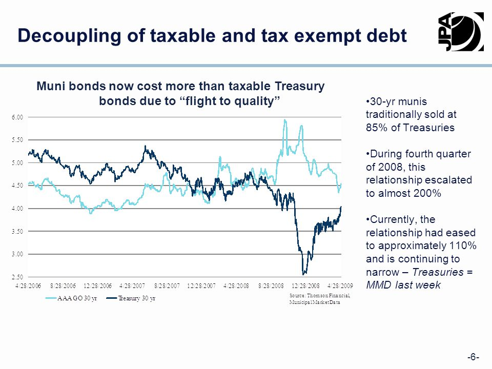 -6- Decoupling of taxable and tax exempt debt 30-yr munis traditionally sold at 85% of Treasuries During fourth quarter of 2008, this relationship escalated to almost 200% Currently, the relationship had eased to approximately 110% and is continuing to narrow – Treasuries = MMD last week Muni bonds now cost more than taxable Treasury bonds due to flight to quality