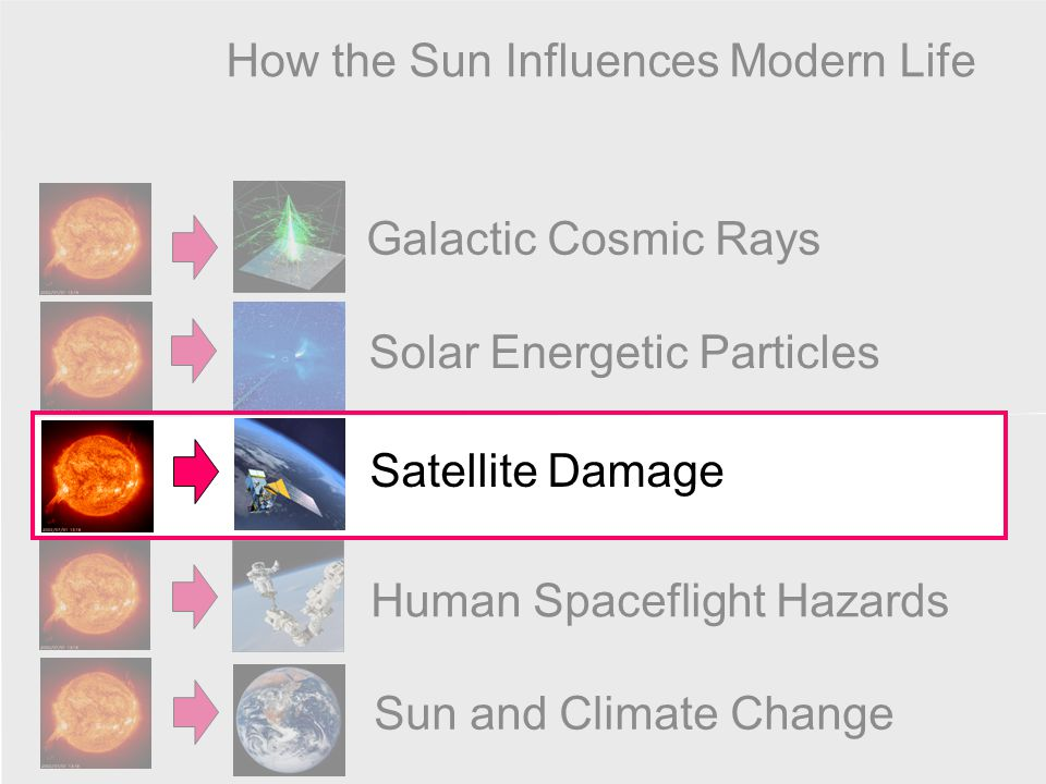How the Sun Influences Modern Life Galactic Cosmic Rays Solar Energetic Particles Satellite Damage Human Spaceflight Hazards Sun and Climate Change
