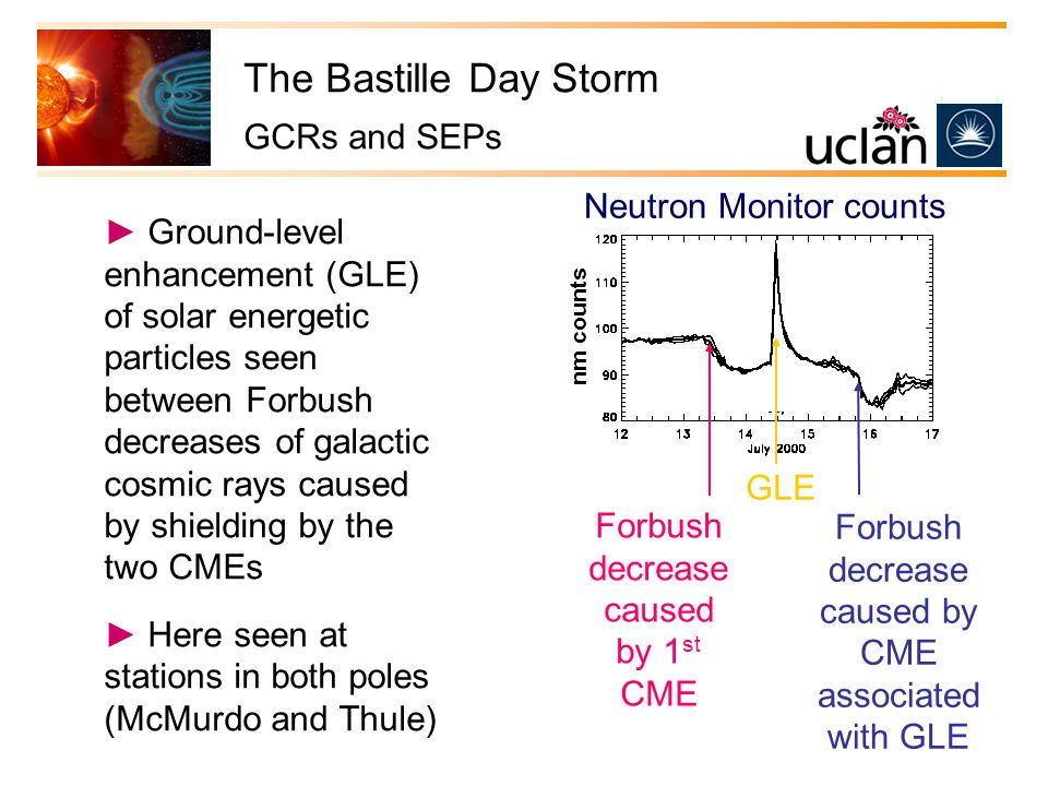 ► Ground-level enhancement (GLE) of solar energetic particles seen between Forbush decreases of galactic cosmic rays caused by shielding by the two CMEs ► Here seen at stations in both poles (McMurdo and Thule) Neutron Monitor counts Forbush decrease caused by 1 st CME GLE Forbush decrease caused by CME associated with GLE nm counts The Bastille Day Storm GCRs and SEPs