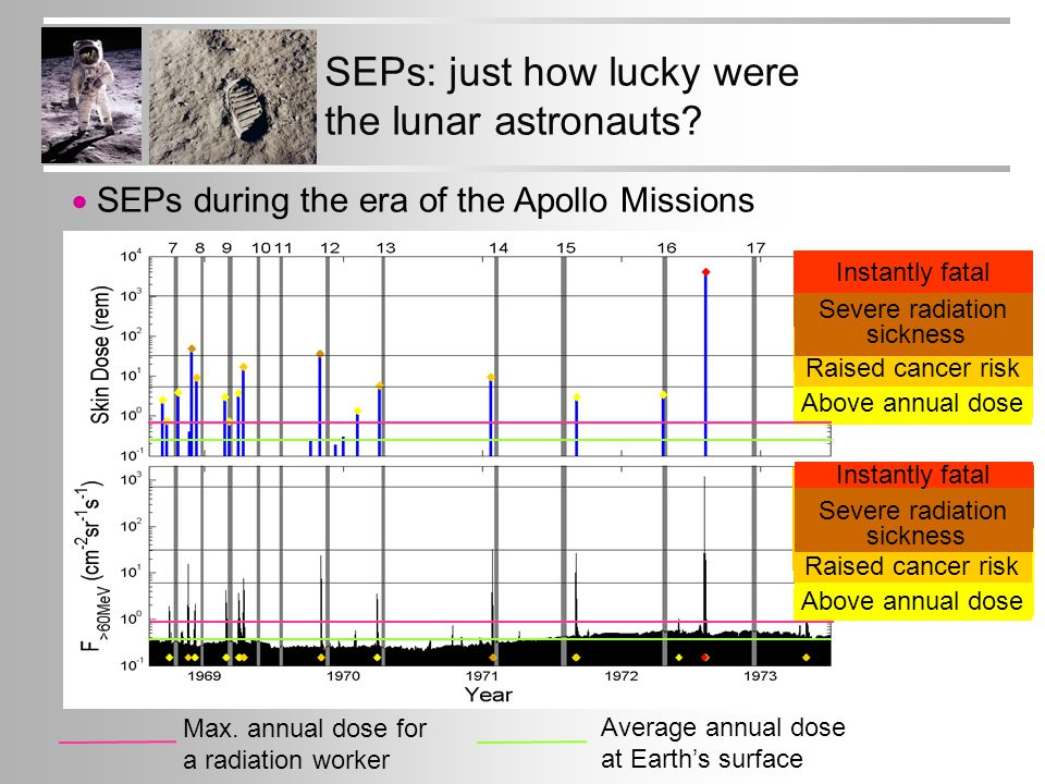 Above annual dose SEPs: just how lucky were the lunar astronauts.