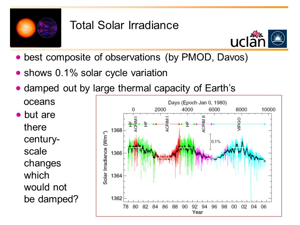 Total Solar Irradiance  best composite of observations (by PMOD, Davos)  shows 0.1% solar cycle variation  damped out by large thermal capacity of Earth's oceans  but are there century- scale changes which would not be damped