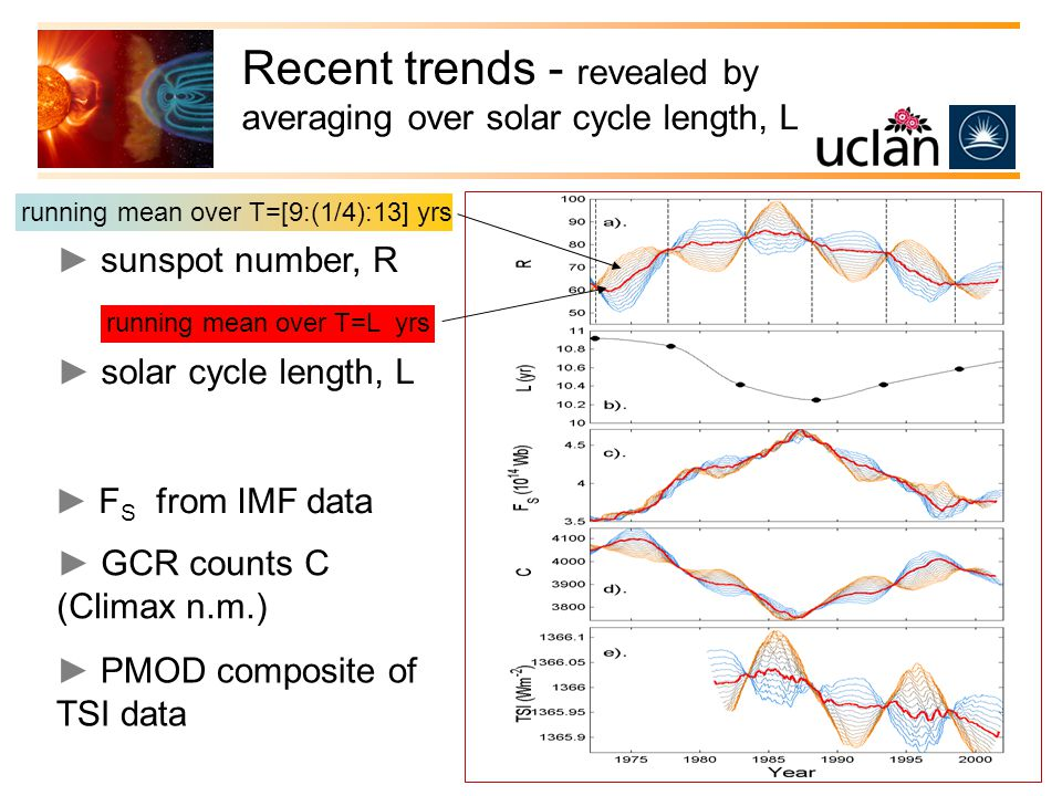 Recent trends - revealed by averaging over solar cycle length, L ► sunspot number, R ► F S from IMF data ► GCR counts C (Climax n.m.) ► PMOD composite of TSI data ► solar cycle length, L running mean over T=[9:(1/4):13] yrs running mean over T=L yrs