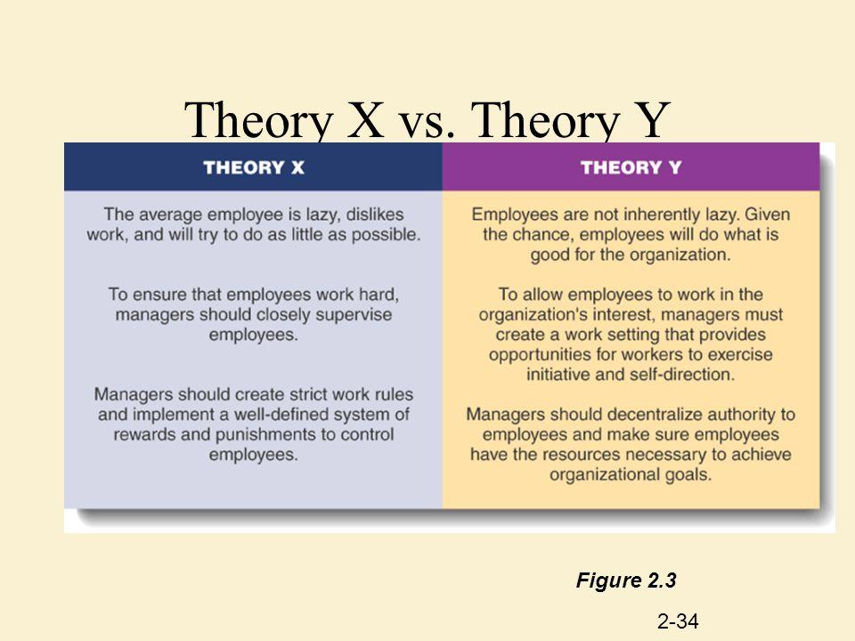 2-34 Theory X vs. Theory Y Figure 2.3