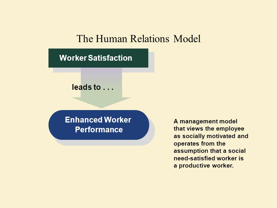 The Human Relations Model Worker Satisfaction leads to... Enhanced Worker Performance A management model that views the employee as socially motivated