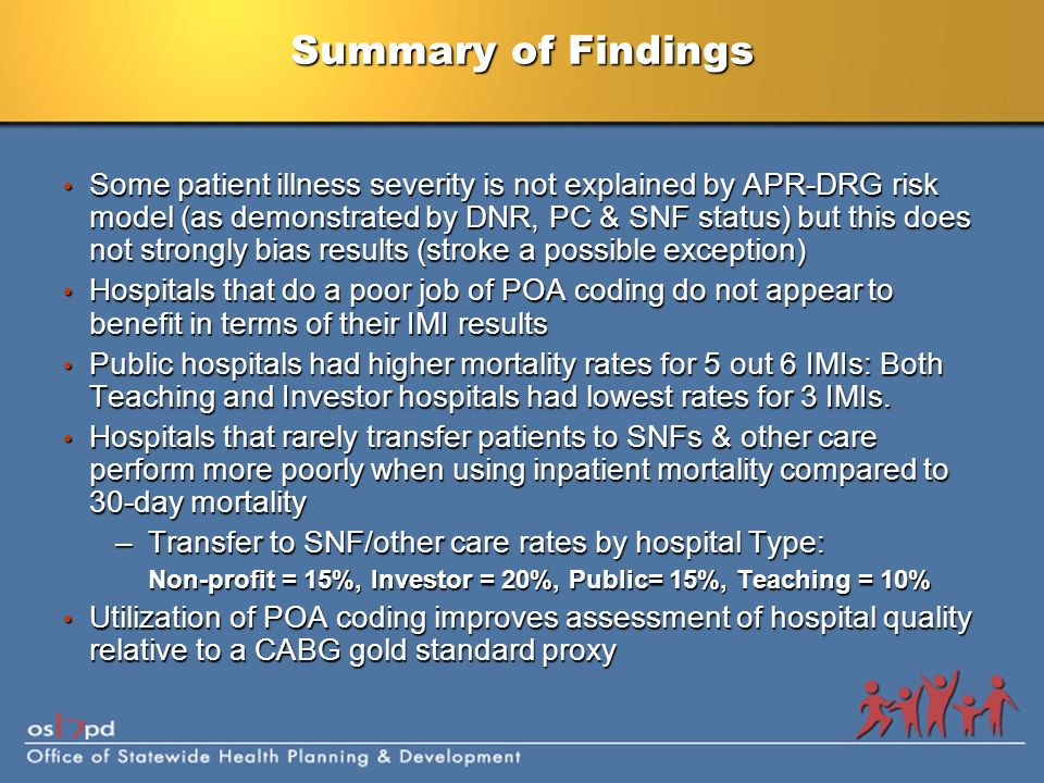 Summary of Findings Some patient illness severity is not explained by APR-DRG risk model (as demonstrated by DNR, PC & SNF status) but this does not strongly bias results (stroke a possible exception) Some patient illness severity is not explained by APR-DRG risk model (as demonstrated by DNR, PC & SNF status) but this does not strongly bias results (stroke a possible exception) Hospitals that do a poor job of POA coding do not appear to benefit in terms of their IMI results Hospitals that do a poor job of POA coding do not appear to benefit in terms of their IMI results Public hospitals had higher mortality rates for 5 out 6 IMIs: Both Teaching and Investor hospitals had lowest rates for 3 IMIs.