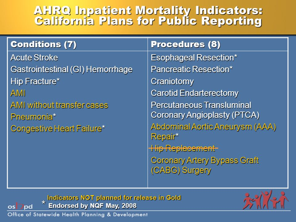 AHRQ Inpatient Mortality Indicators: California Plans for Public Reporting Conditions (7) Procedures (8) Acute Stroke Gastrointestinal (GI) Hemorrhage Hip Fracture* AMI AMI without transfer cases Pneumonia* Congestive Heart Failure* Esophageal Resection* Pancreatic Resection* Craniotomy Carotid Endarterectomy Percutaneous Transluminal Coronary Angioplasty (PTCA) Abdominal Aortic Aneurysm (AAA) Repair* Hip Replacement Coronary Artery Bypass Graft (CABG) Surgery Indicators NOT planned for release in Gold * Endorsed by NQF May, 2008