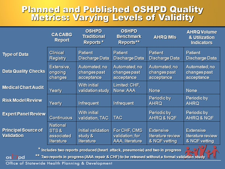 Planned and Published OSHPD Quality Metrics: Varying Levels of Validity CA CABG Report OSHPD Traditional Reports * OSHPD Benchmark Reports ** AHRQ IMIs AHRQ Volume & Utilization Indicators Type of Data Clinical Registry Patient Discharge Data Data Quality Checks Extensive, ongoing changes Automated; no changes past acceptance Medical Chart Audit Yearly With initial validation study Limited: CHF, None: AAA NoneNone Risk Model Review YearlyInfrequentInfrequent Periodic by AHRQ Expert Panel Review Continuous With initial validation, TAC TAC Periodic by AHRQ & NQF Principal Source of Validation National STS & associated literature Initial validation study & literature For CHF, CMS validation; for AAA, literature Extensive literature review & NQF vetting * Includes two reports produced (heart attack, pneumonia) and two in progress ** Two reports in progress (AAA repair & CHF) to be released without a formal validation study