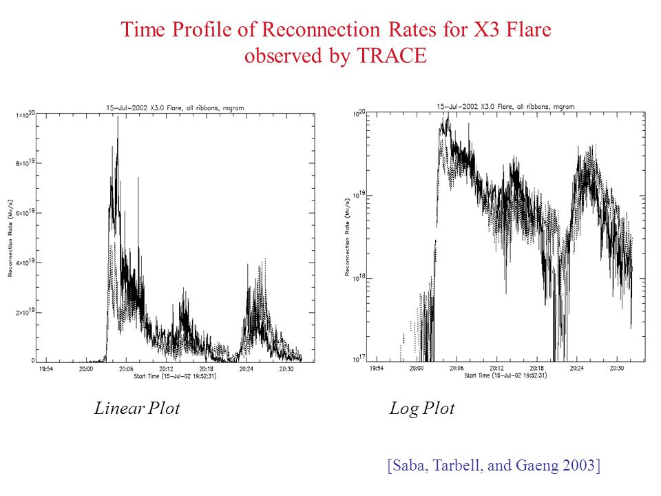 Time Profile of Reconnection Rates for X3 Flare observed by TRACE Linear Plot Log Plot [Saba, Tarbell, and Gaeng 2003]