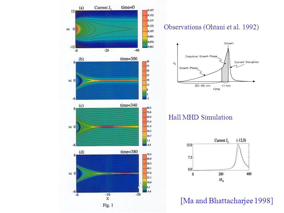 Observations (Ohtani et al. 1992) Hall MHD Simulation [Ma and Bhattacharjee 1998]