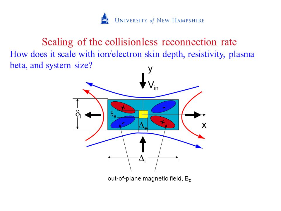 Scaling of the collisionless reconnection rate How does it scale with ion/electron skin depth, resistivity, plasma beta, and system size.