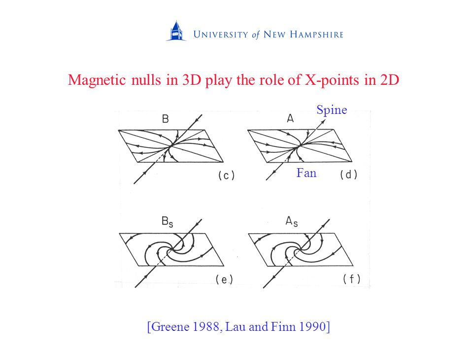 Magnetic nulls in 3D play the role of X-points in 2D Spine Fan [Greene 1988, Lau and Finn 1990]