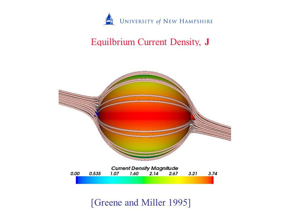 Equilbrium Current Density, J [Greene and Miller 1995]
