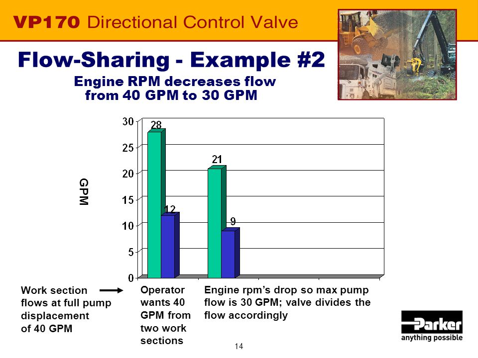 14 Flow-Sharing - Example #2 Engine RPM decreases flow from 40 GPM to 30 GPM GPM Operator wants 40 GPM from two work sections Engine rpm's drop so max