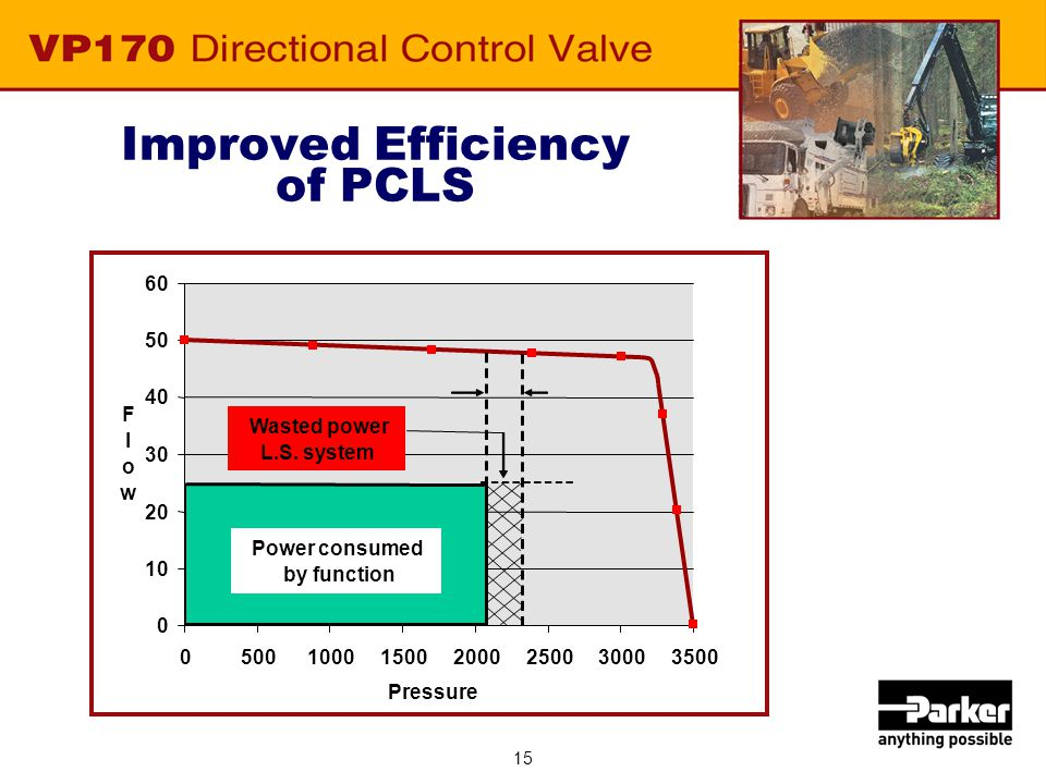 15 Improved Efficiency of PCLS 0 10 20 30 40 50 60 0500100015002000250030003500 Pressure F l o w Power consumed by function Wasted power L.S. system
