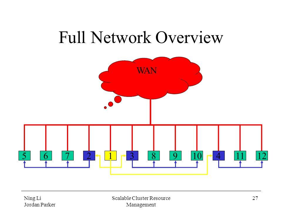 Ning Li Jordan Parker Scalable Cluster Resource Management 27 Full Network Overview 567891011122341 WAN