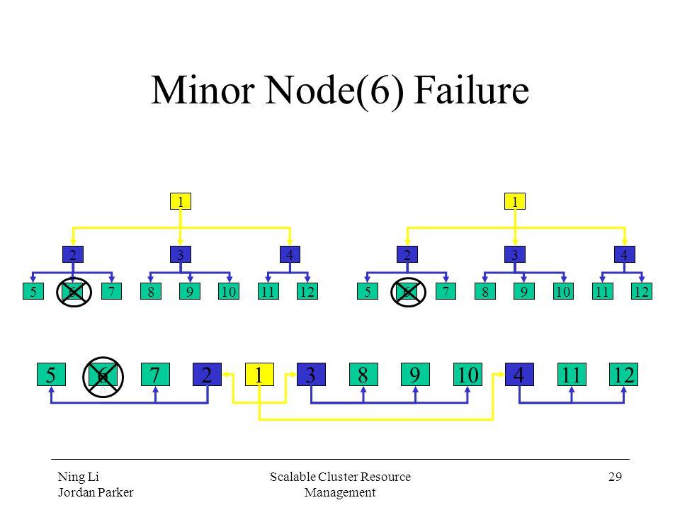 Ning Li Jordan Parker Scalable Cluster Resource Management 29 Minor Node(6) Failure 567891011122341 56789101112 234 1 56789101112 234 1