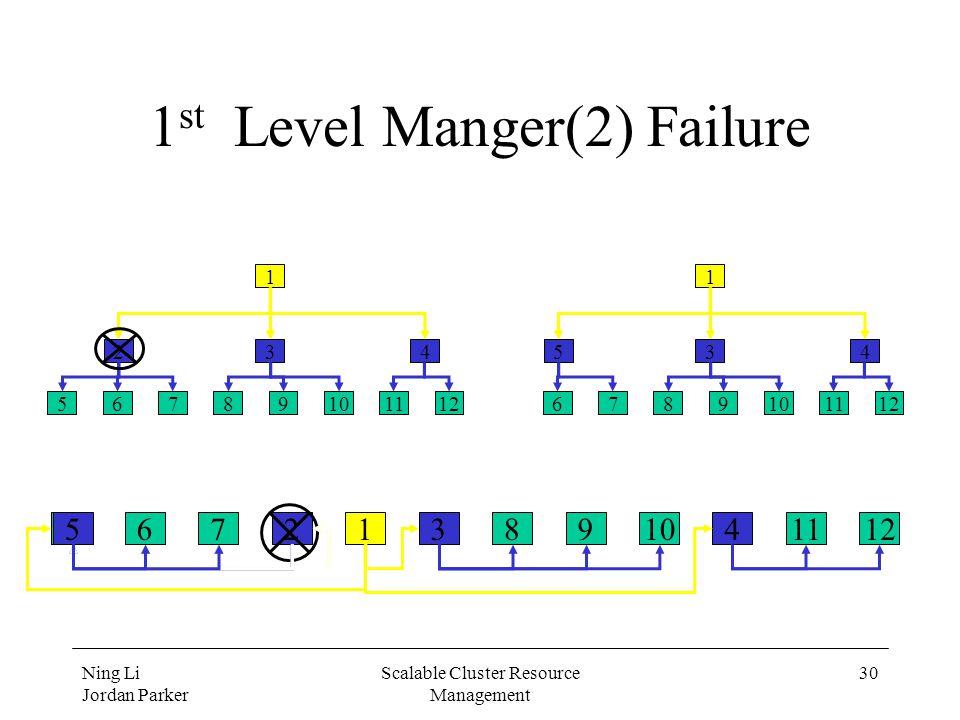 Ning Li Jordan Parker Scalable Cluster Resource Management 30 1 st Level Manger(2) Failure 5678910111223415 56789101112 234 1 6789101112 534 1
