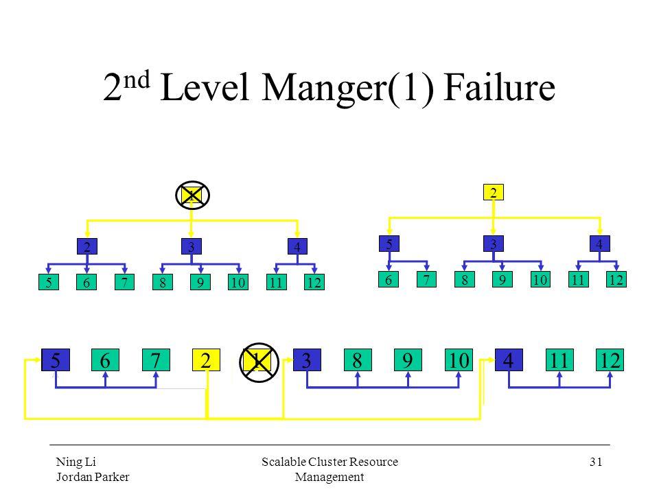 Ning Li Jordan Parker Scalable Cluster Resource Management 31 2 nd Level Manger(1) Failure 56789101112234125 56789101112 234 1 6789101112 534 2