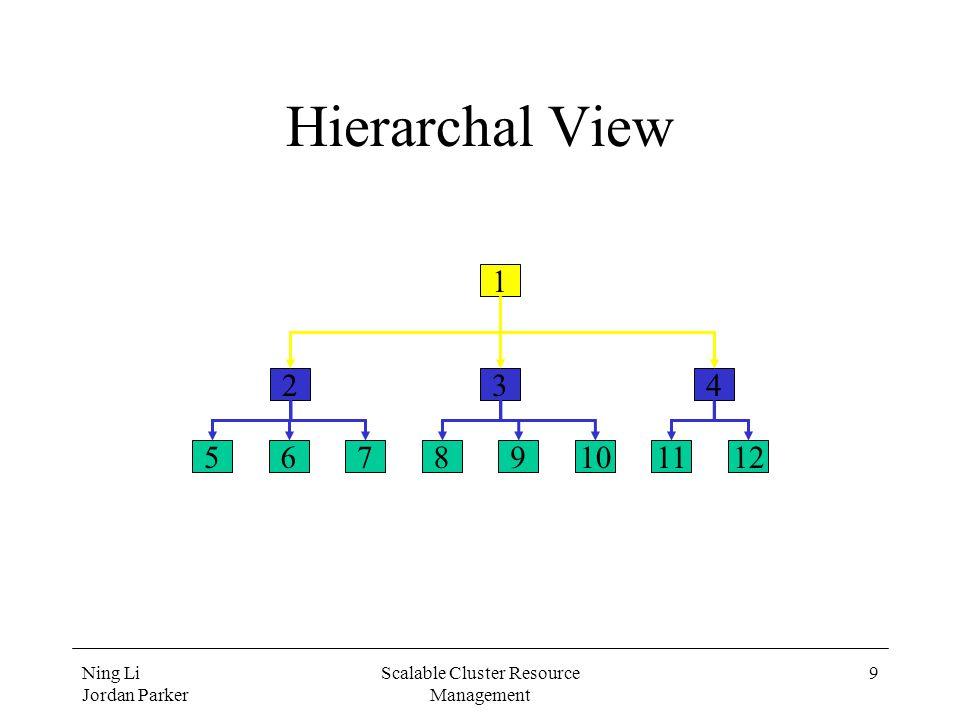 Ning Li Jordan Parker Scalable Cluster Resource Management 9 Hierarchal View 56789101112 234 1
