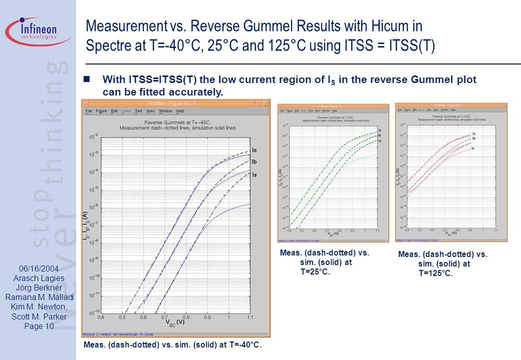 06/16/2004 Arasch Lagies Jörg Berkner Ramana M. Malladi Kim M. Newton, Scott M. Parker Page 10 Measurement vs. Reverse Gummel Results with Hicum in Sp