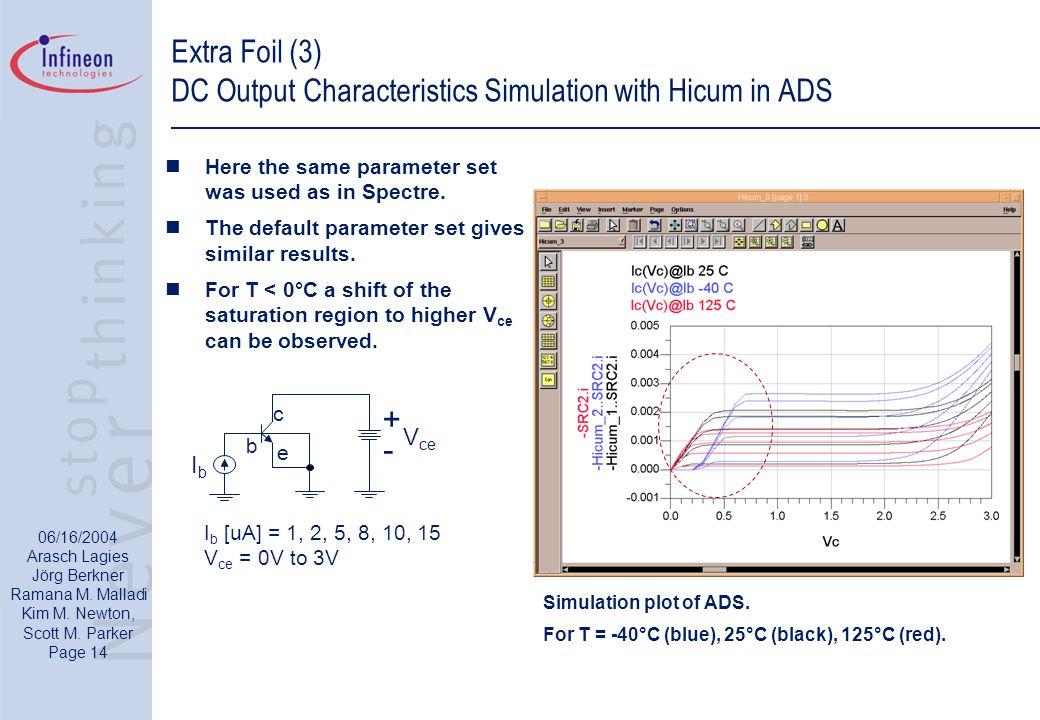 06/16/2004 Arasch Lagies Jörg Berkner Ramana M. Malladi Kim M. Newton, Scott M. Parker Page 14 Extra Foil (3) DC Output Characteristics Simulation wit