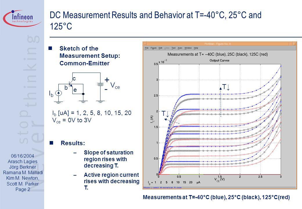 06/16/2004 Arasch Lagies Jörg Berkner Ramana M. Malladi Kim M. Newton, Scott M. Parker Page 2 DC Measurement Results and Behavior at T=-40°C, 25°C and