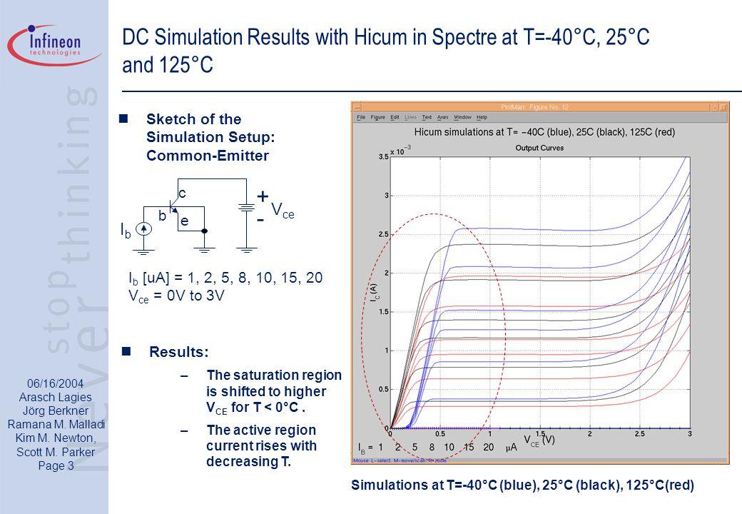 06/16/2004 Arasch Lagies Jörg Berkner Ramana M. Malladi Kim M. Newton, Scott M. Parker Page 3 DC Simulation Results with Hicum in Spectre at T=-40°C,