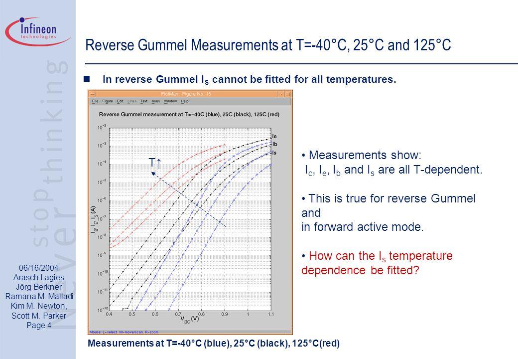 06/16/2004 Arasch Lagies Jörg Berkner Ramana M. Malladi Kim M. Newton, Scott M. Parker Page 4 Reverse Gummel Measurements at T=-40°C, 25°C and 125°C I
