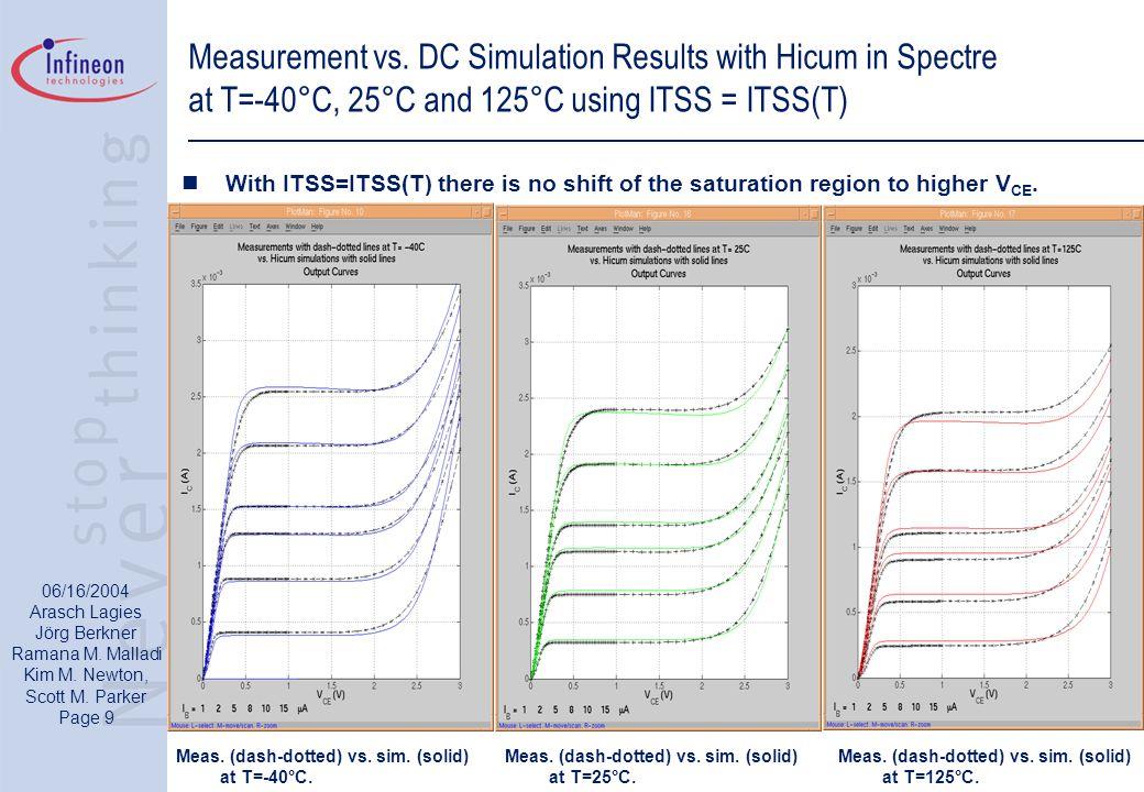 06/16/2004 Arasch Lagies Jörg Berkner Ramana M. Malladi Kim M. Newton, Scott M. Parker Page 9 Measurement vs. DC Simulation Results with Hicum in Spec
