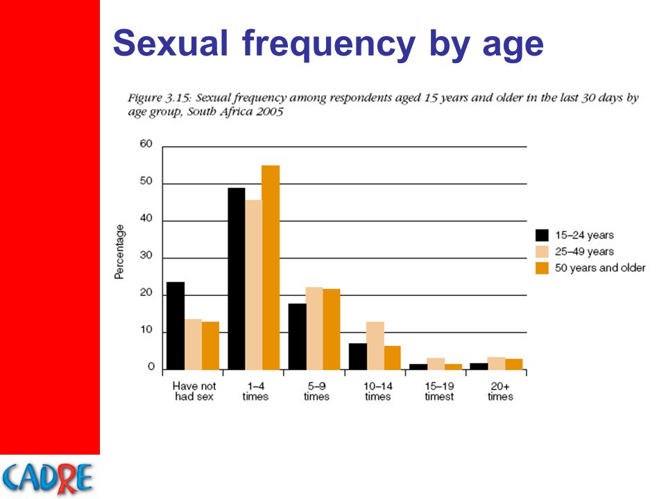 Sexual frequency by age