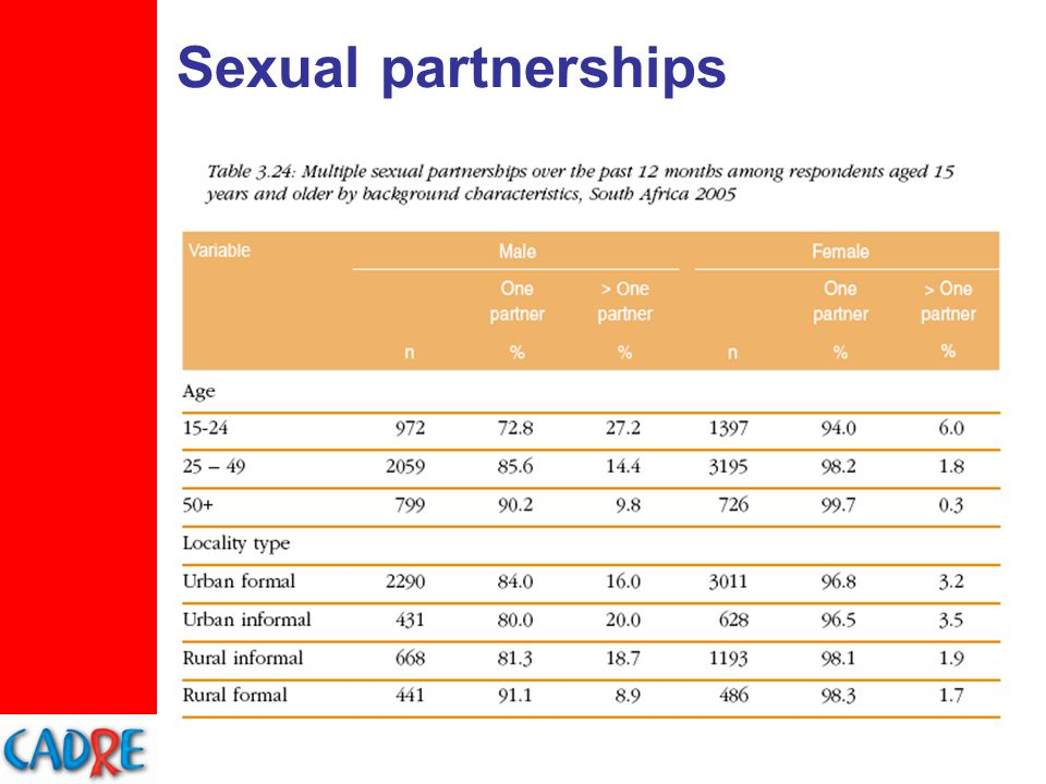 Sexual partnerships
