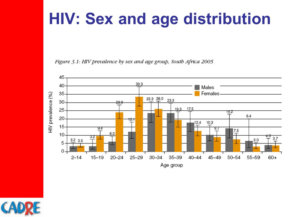 HIV: Provincial distribution