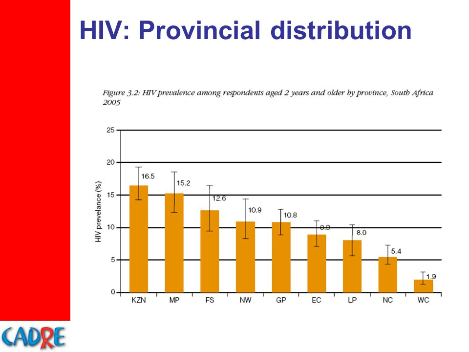 HIV: Geotype distribution