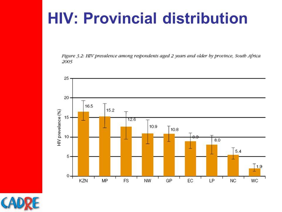 HIV: Provincial distribution