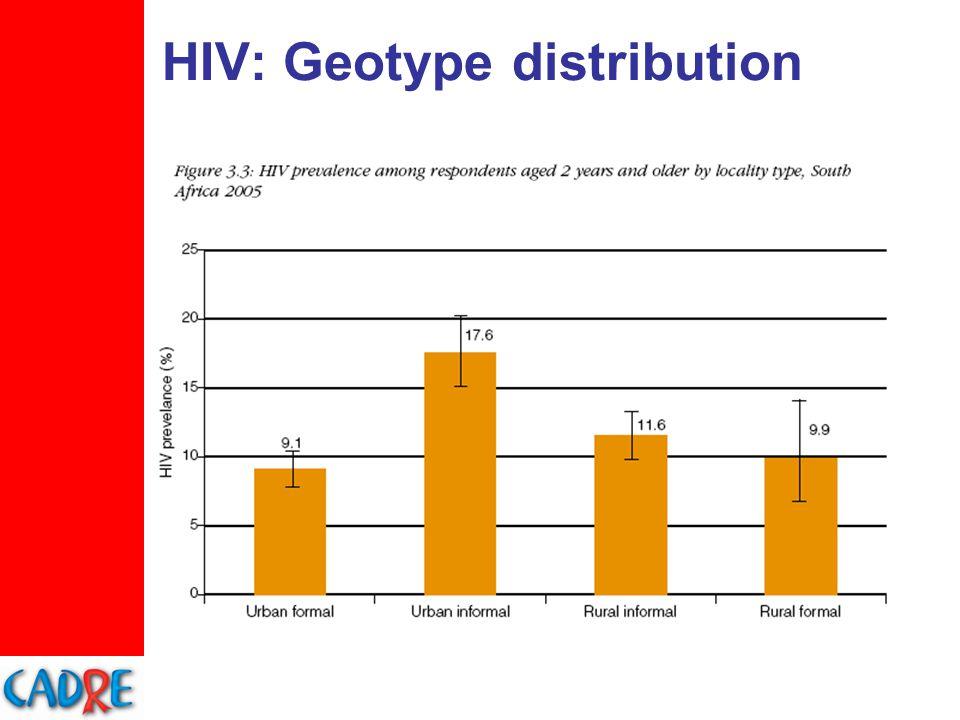 HIV: Geotype distribution