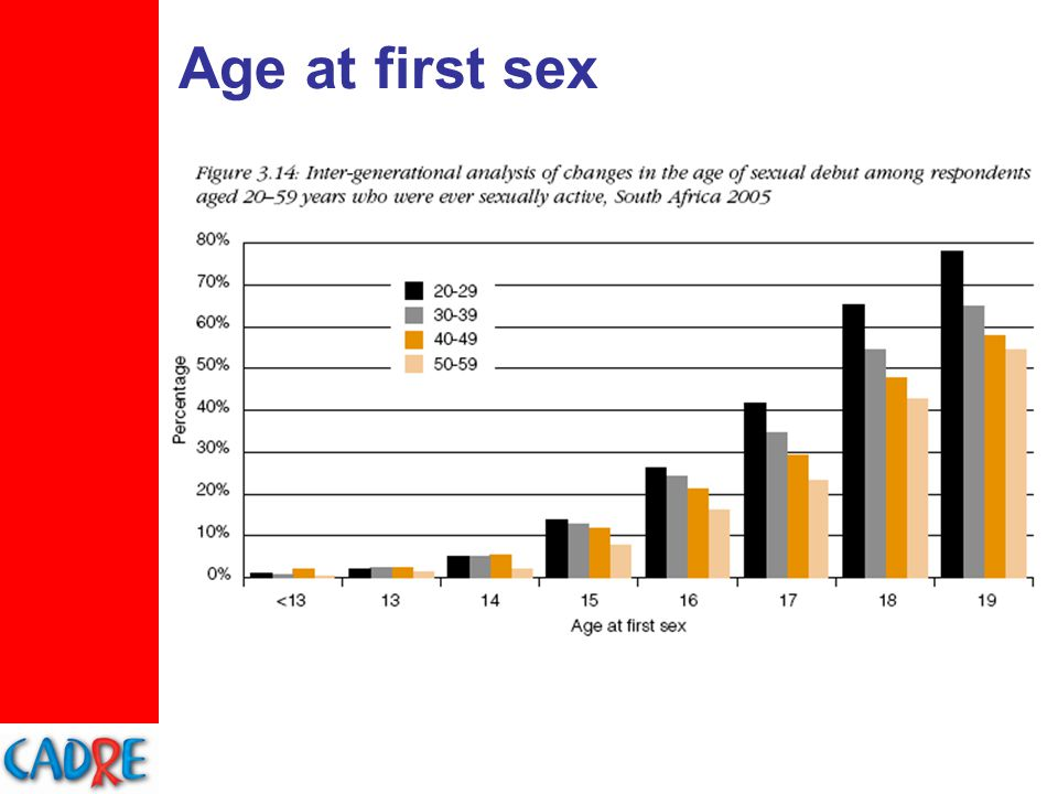 Age at first sex
