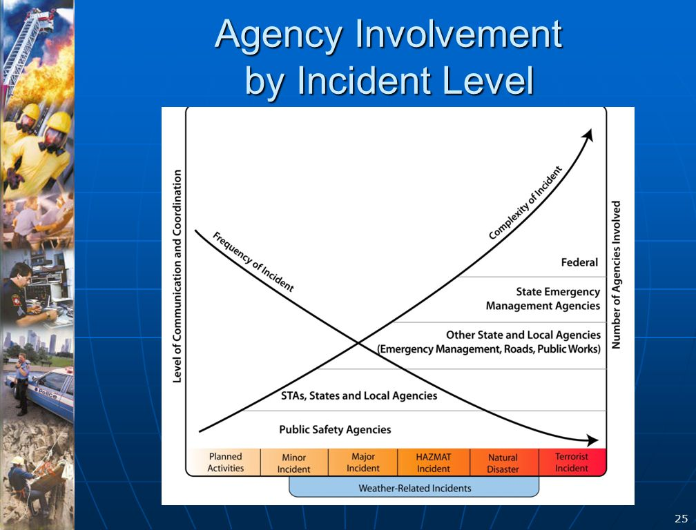 25 Agency Involvement by Incident Level