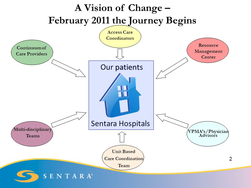 A Vision of Change – February 2011 the Journey Begins patient Our patients Sentara Hospitals Access Care Coordinators Continuum of Care Providers Multi-disciplinary Teams Unit Based Care Coordination Team VPMA's/Physician Advisors Resource Management Center 2